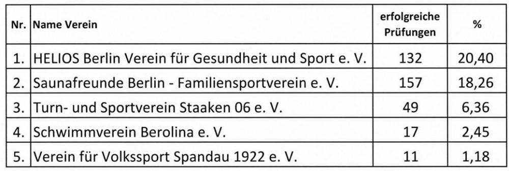 DSA Vereinswettbewerb 2020 Gruppe D Tabelle b