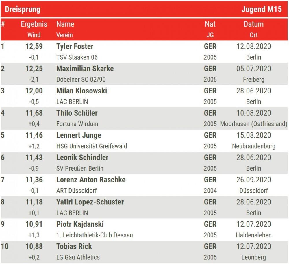 TylerFoster Dreisprung 2020 Top10