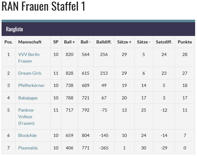 2019 05 07 12 08 09 RAN Frauen Staffel 1 FreizeitVolleyball Berlin Internet Explorer